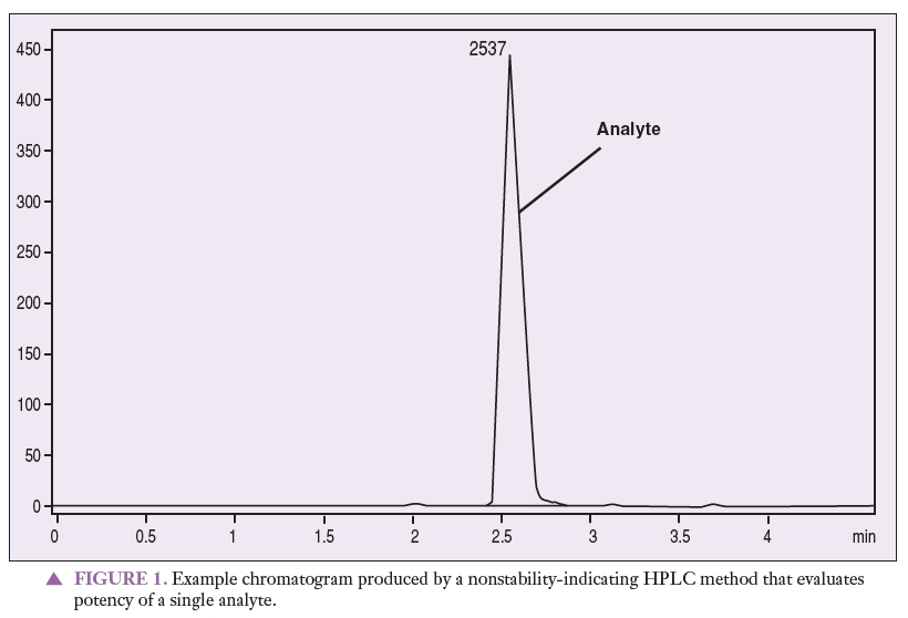 Example chromatogram produced by a nonstability-indicating HPLC method that evaluates potency of a single analyte.