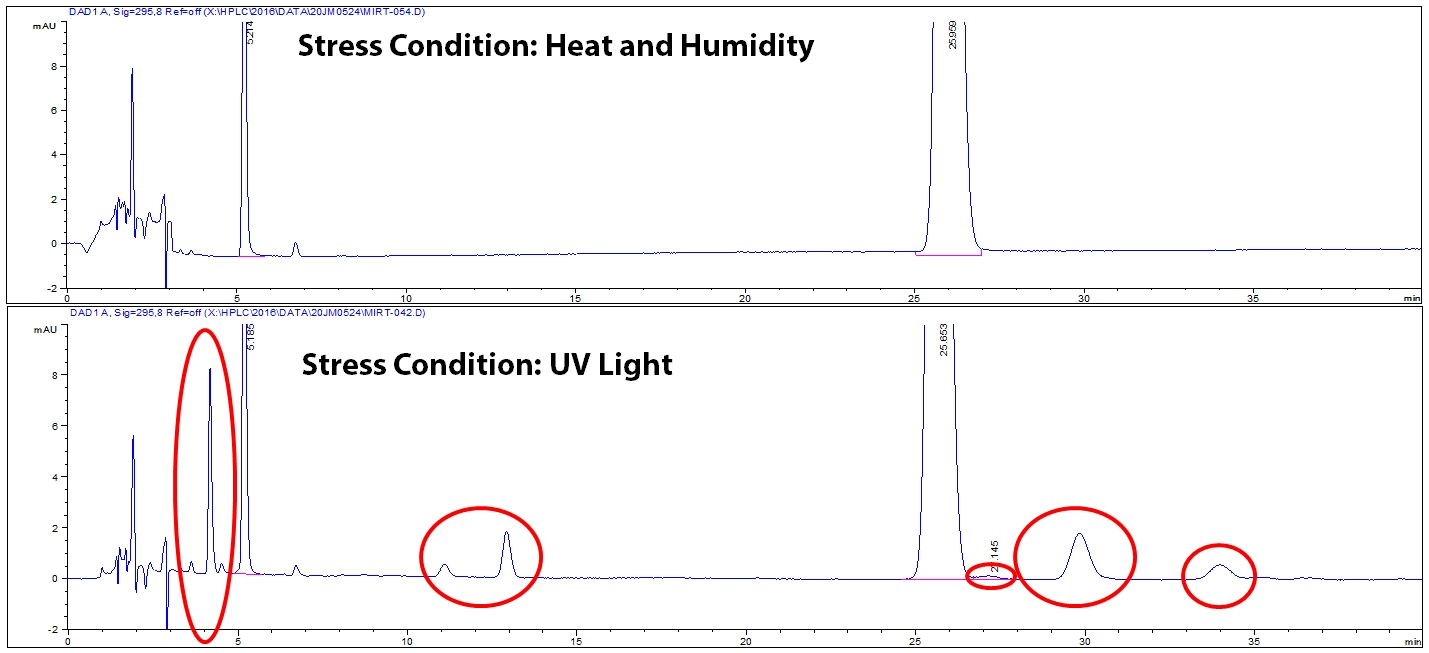 Example of degradation chromatograms for two stress conditions.