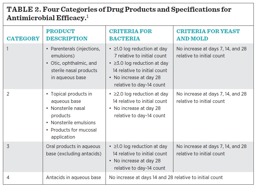 Four Categories of Drug Products and Specifications for Antimicrobial Efficacy