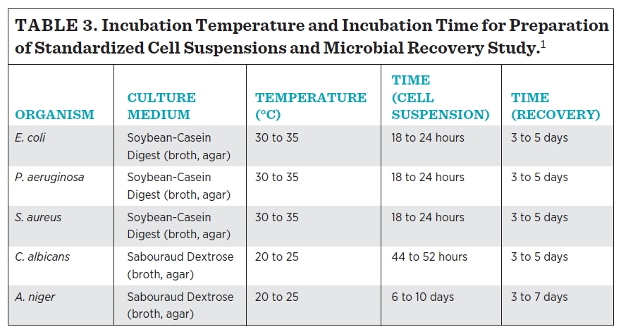 Incubation Temperature and Incubation Time for Preparation of Standardized Cell Suspensions and Microbial Recovery Study